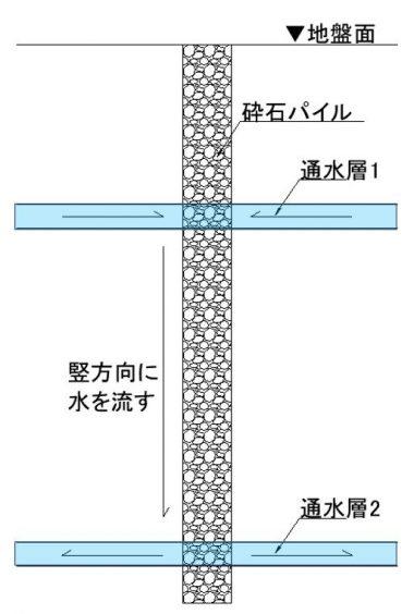 砕石パイル(竪穴通水管)