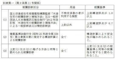 兵庫県古民家再生支援事業の耐震性
